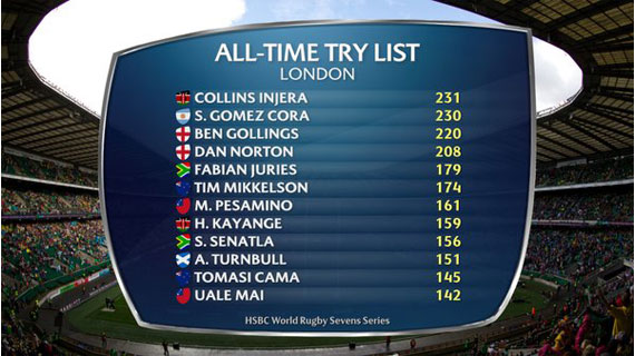 Collins Injera breaks World Try scoring record