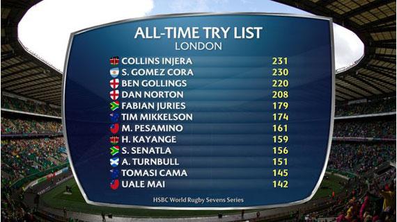 Collins Injera breaks World Try scoring record
