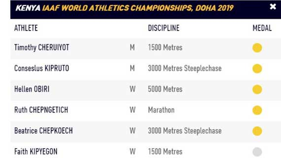 Kenya finish 2nd as World Athletics Championships end in Doha