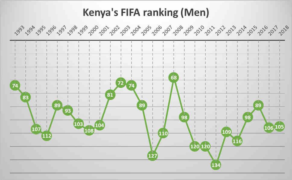 Kenya's  FIFA ranking in the last 25 years